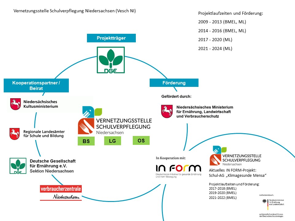 Grafik über die Förderung und Kooperationspartner der Vernetzungsstelle Schulverpflegung Niedersachsen