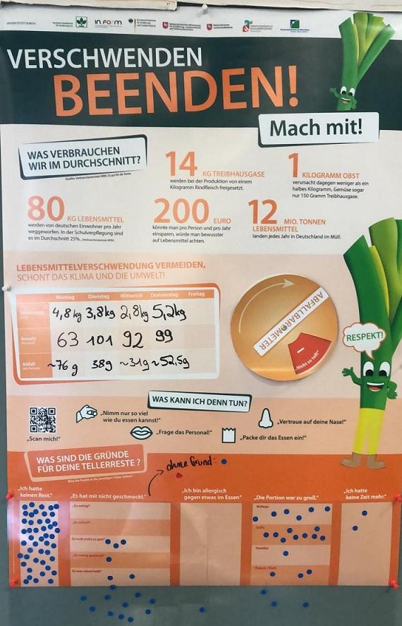 Poster-Verschwenden Beenden_ausgefüllt_Elsa-Brändström-Schule